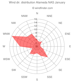Wind direction distribution Alameda NAS January