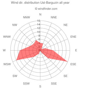 Annual wind direction distribution Ust-Barguzin
