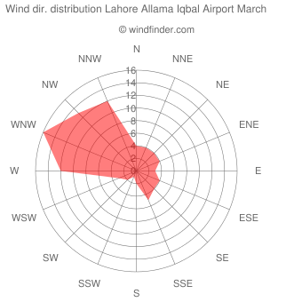 Wind direction distribution Lahore Allama Iqbal Airport March