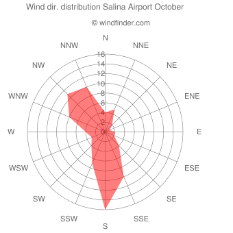 Wind direction distribution Salina Airport October