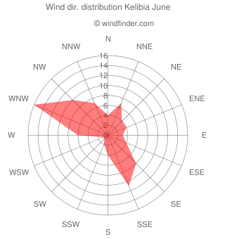 Wind direction distribution Kelibia June