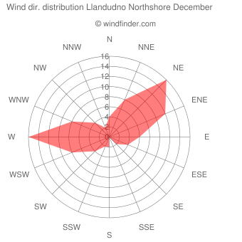 Wind direction distribution Llandudno Northshore December