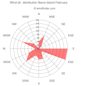 Wind direction distribution Barra Island February