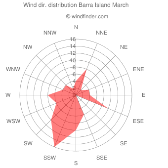 Wind direction distribution Barra Island March