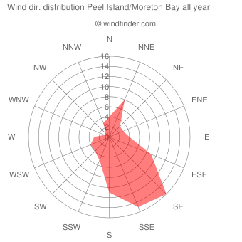 Annual wind direction distribution Peel Island/Moreton Bay