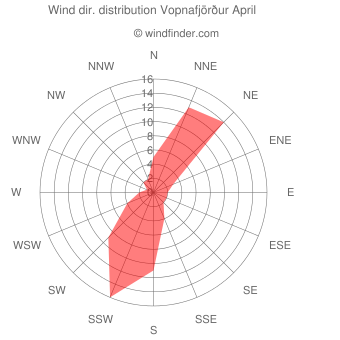 Wind direction distribution Vopnafjörður April