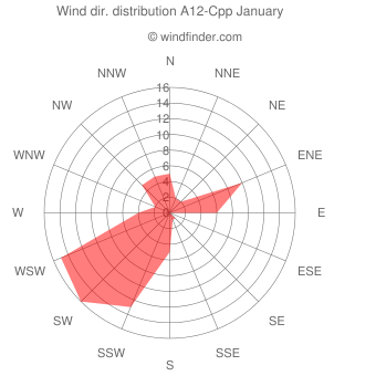 Wind direction distribution A12-Cpp January