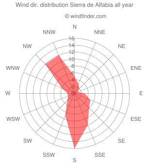 Annual wind direction distribution Sierra de Alfabia