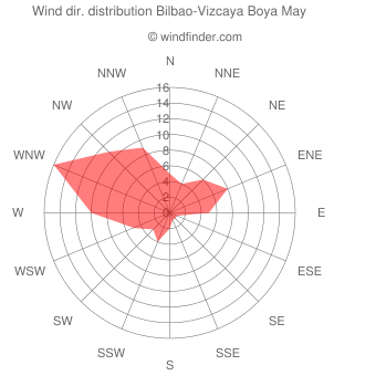 Wind direction distribution Bilbao-Vizcaya Boya May