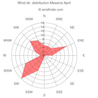 Wind direction distribution Messina April