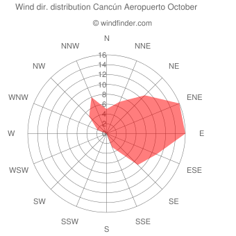 Wind direction distribution Cancún Aeropuerto October