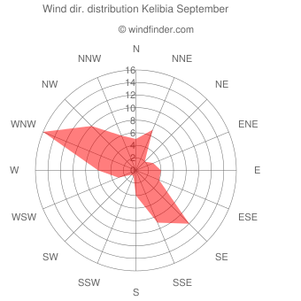 Wind direction distribution Kelibia September