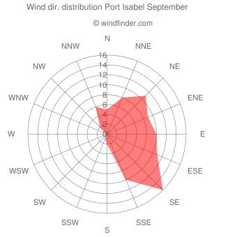 Wind direction distribution Port Isabel September