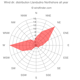 Annual wind direction distribution Llandudno Northshore