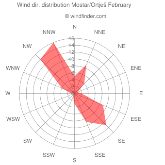 Wind direction distribution Mostar/Ortješ February