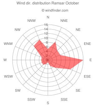Wind direction distribution Ramsar October