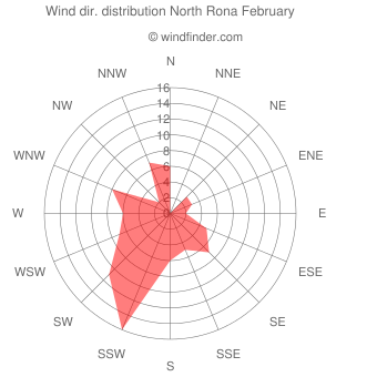 Wind direction distribution North Rona February