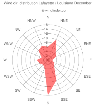 Wind direction distribution Lafayette / Louisiana December