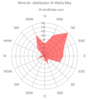 Wind direction distribution Al Wafra May