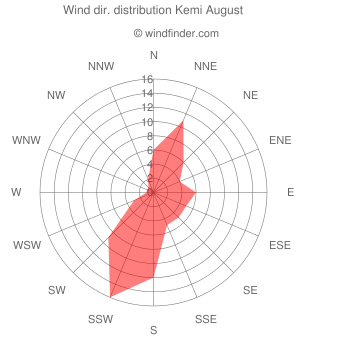 Wind direction distribution Kemi August