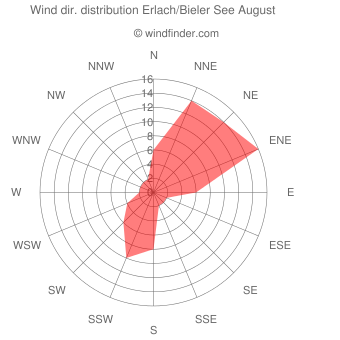 Wind direction distribution Erlach/Bieler See August