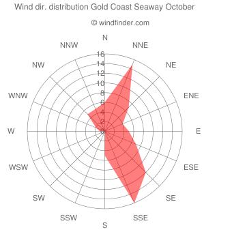 Wind direction distribution Gold Coast Seaway October