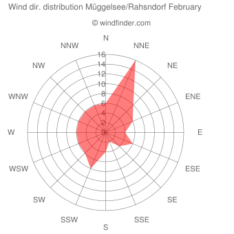 Wind direction distribution Müggelsee/Rahsndorf February