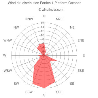 Wind direction distribution Forties 1 Platform October