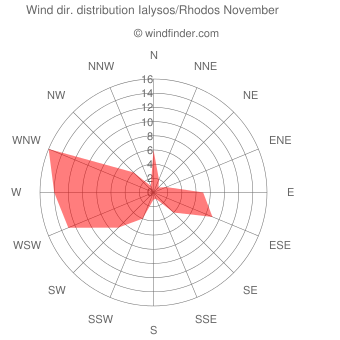 Wind direction distribution Ialysos/Rhodos November