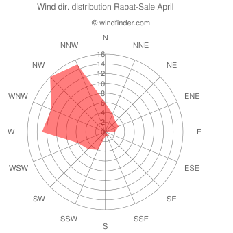 Wind direction distribution Rabat-Sale April