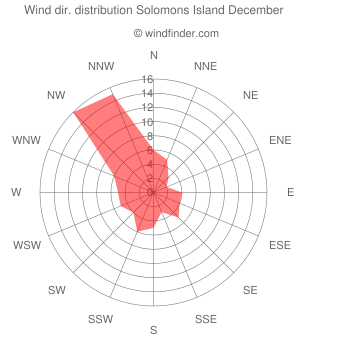 Wind direction distribution Solomons Island December