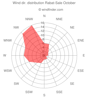 Wind direction distribution Rabat-Sale October