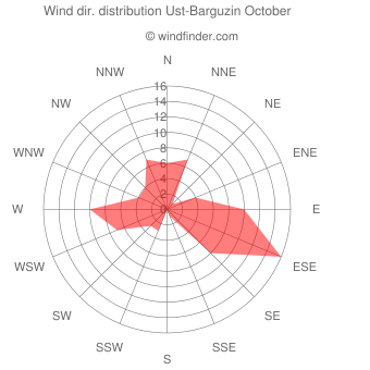 Wind direction distribution Ust-Barguzin October