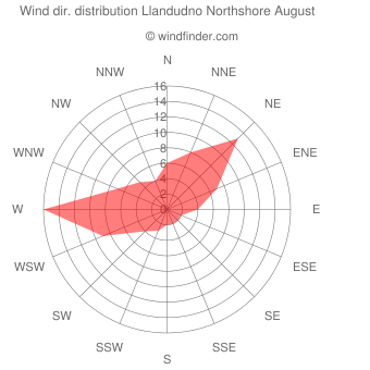 Wind direction distribution Llandudno Northshore August