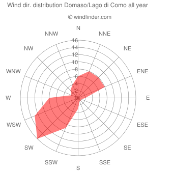 Annual wind direction distribution Domaso/Lago di Como