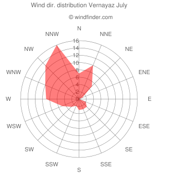 Wind direction distribution Vernayaz July