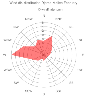 Wind direction distribution Djerba-Melitta February