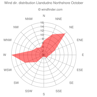Wind direction distribution Llandudno Northshore October