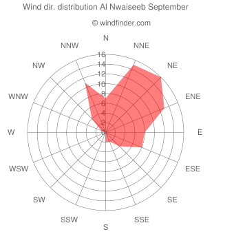 Wind direction distribution Al Nwaiseeb September