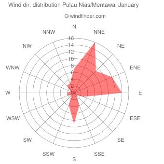 Wind direction distribution Pulau Nias/Mentawai January