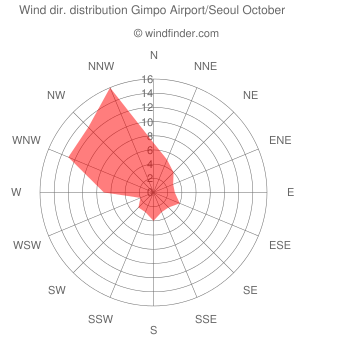 Wind direction distribution Gimpo Airport/Seoul October