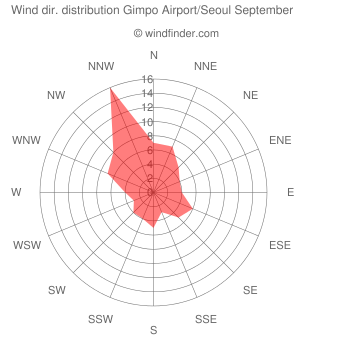 Wind direction distribution Gimpo Airport/Seoul September