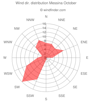Wind direction distribution Messina October