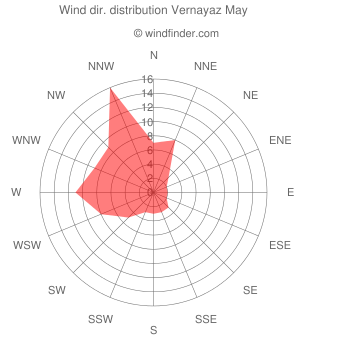 Wind direction distribution Vernayaz May