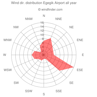 Annual wind direction distribution Egegik Airport