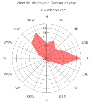 Annual wind direction distribution Ramsar