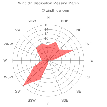 Wind direction distribution Messina March