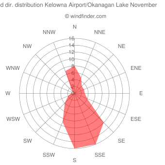 Wind direction distribution Kelowna Airport/Okanagan Lake November