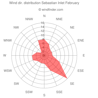 Wind direction distribution Sebastian Inlet February