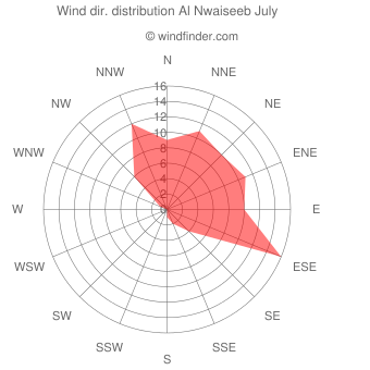 Wind direction distribution Al Nwaiseeb July